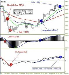 How to Trade Both Trend and Range Markets by Single Strategy? - Trading Stocks Investing - Ideas of Trading Stocks Investing - How to Trade Both Trend and Range Markets by Single Strategy? Forex Trading Basics, Learn Forex Trading, Forex Trading Strategies, Ranger, Bollinger Bands, Trading Quotes, Intraday Trading, Online Trading, Trading Cards