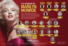 Marilyn's Family Tree | ES Updates http://blog.everlasting-star.net/2016/06/personal-life/marilyns-family-tree/