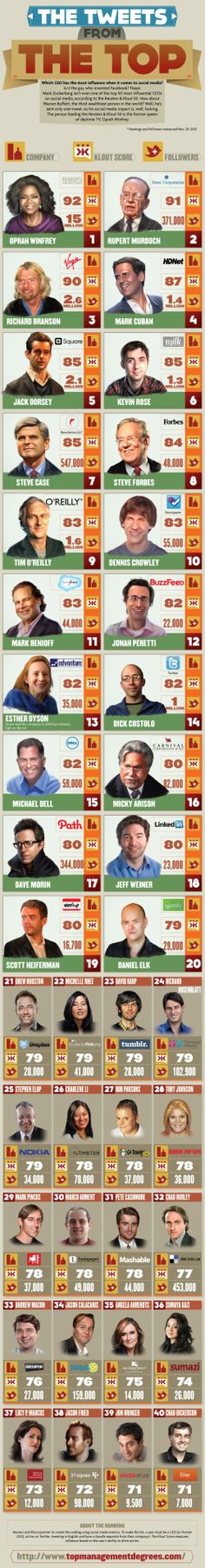 Which CEO has the more influence over Twitter? #Forbes #Klout #Influence #Entrepreneurs #Infographics #SocialMedia