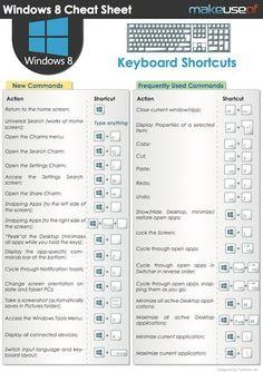 Windows 8 Keyboard Shortcuts [Infographie]
