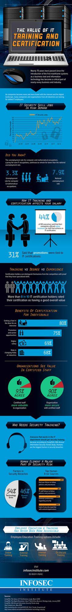 value of IT Training