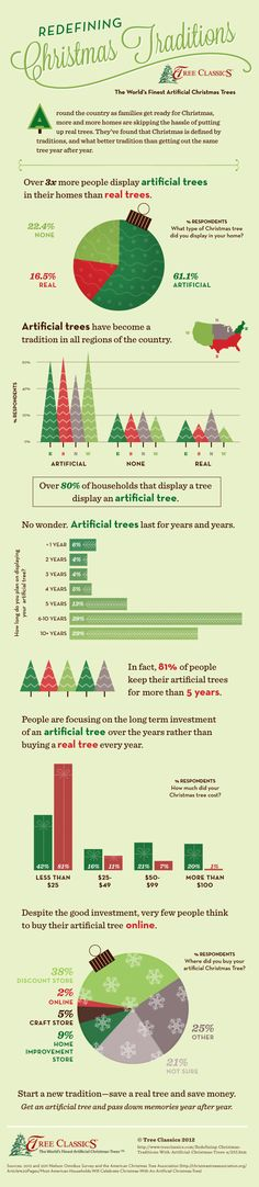 Real vs Artificial Christmas Tree Statistics Infographic