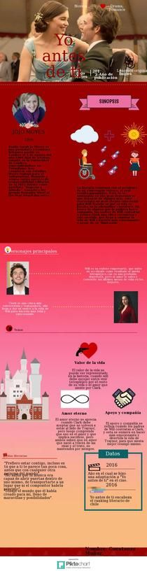 Me before you | Piktochart Infographic Editor