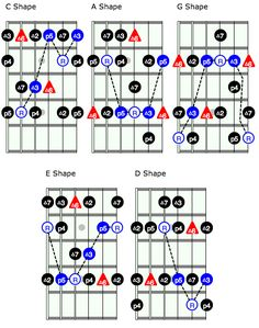 Lesson: Unlock the Fretboard with the CAGED System