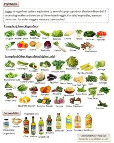 Atkins diet phase 1 food list for vegetables http://www.dietplan-101.com/what-foods-can-you-have-with-atkins-diet/2/
