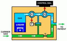 clinipics: Tec 6 Desflurane vaporizer