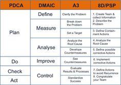 PDCA DMAIC A3 8d methode