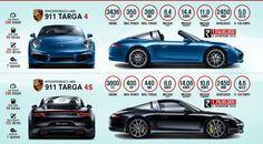 Porsche 911 Targa launched in India for INR crores Porsche 911 Targa, Engineering, Cars, Infographics, India, Google Search, Autos, Information Graphics, Delhi India