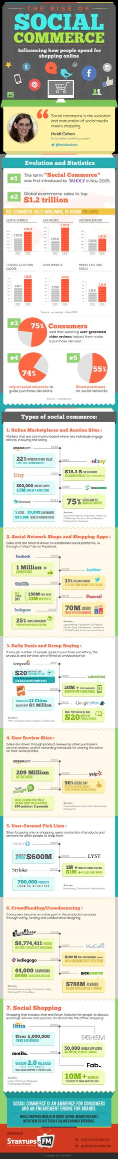 Social Commerce is an ambience for consumers to drive in better engagement. While shoppers indulge in smart buying, brands interact with them to give