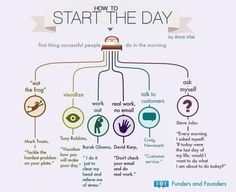 How To Start The Day. By Funders and Founders