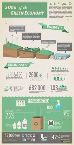 State of the Green Economy in Canada State of the Green Economy in Canada.Infographic: State of the Green Economy in Canada.State of the Green Economy in Canada.Infographic: State of the Green Economy in Canada. Visualisation, Data Visualization, Renewable Energy, Solar Energy, Solar Power, Energy Crisis, Energy News, Green Marketing, Energy Industry