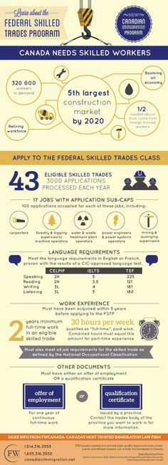 Learn about Canada's Federal Skilled Trade Program