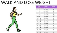 The Most Effective Diet Plans For Women – Weight Disposal Healthy Food To Lose Weight, How To Lose Weight Fast, Losing Weight, Hiit, Most Effective Diet, Diet Plans For Women, Weight Loss Workout Plan, Fat Loss Diet, Healthy Lifestyle Tips