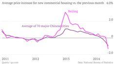 Mercato immobiliare #CINA: continua la fase di deterioramento. Economia ne potrà restare immune?