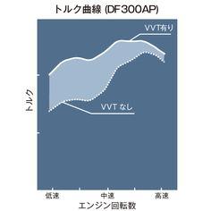 「VVT=Variable Valve Timing(可変バルブタイミング機構)」  刻々変化するエンジン負荷及びエンジン回転数に応じ、無段階で吸気バルブの開閉タイミングをコントロールすることにより、高回転域での最大出力を余裕を持って発揮しながら、低速域及び中速域におけるスムーズで強力なトルクを得ることができます。 ※ VVT=Variable Valve Timing(可変バルブタイミング機構)