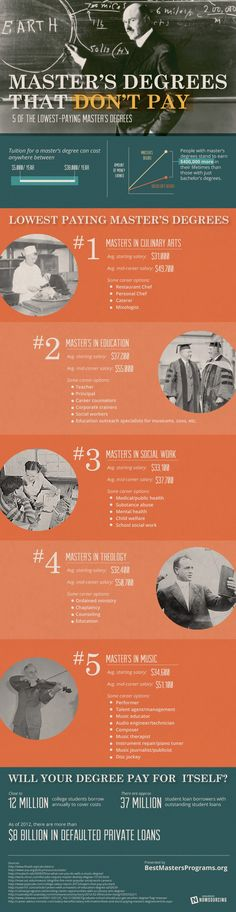 Infographic: Master's Degrees that Don't Pay