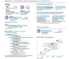 Bilan du e-commerce en France : 22...