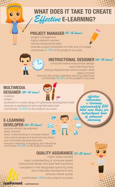 Effective elearning infographic