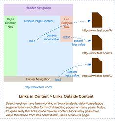 Link Values Based on Position in Content #SEO #Google #Linkbuilding @rubendelaosa http://www.rubendelaosa.com/