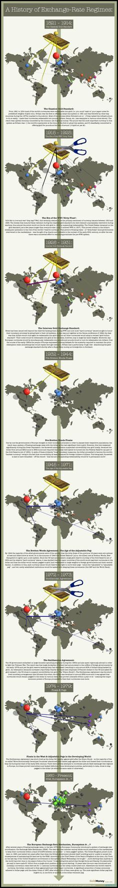 Infographic: history of gold exchange rate