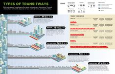 Infographic showing the different types of mass transit available to cities and the areas they best serve.