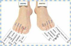 I piedi e le emozioni