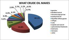 world crude oil usage - Google Search