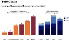 Creating Bar Charts With jQuery: TufteGraph - Web Resources Depot Web Design, Charts And Graphs, Open Source, Web Development, Bar Chart, Create, How To Make, Libraries, Programming