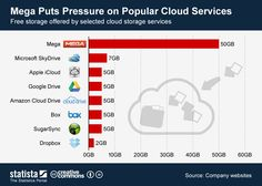 'Mega'puts pressureon other popular Cloud Services  Free storage offered by selected cloud storage services.