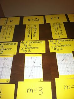 In this activity students were given 6 graphs, 6 rules, 6 tables, 6 slopes, and 6 sentences. Then students have to pair up the correct cards. I like this activity because they get to learn the material while it is inexpensive and not too time consuming. I do not like this because some one can change some of the cards.