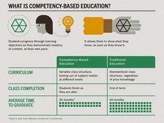 образование, электонное обучение   Scoop.it