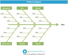 Cause & Effect Diagram or Fishbone Diagram - Template & Example