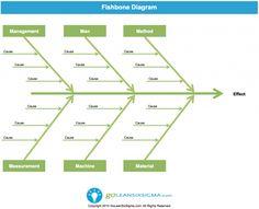 Cause & Effect Diagram or Fishbone Diagram - Template & Example