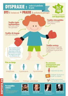 DYS disorders: dyspraxia infographic - On the occasion of DYS Day, we invite you to tell us more about dyspraxia in an infographic. Trouble, Autism Education, Special Education, Nursing Notes, Dojo, Occupational Therapy, Teaching Tools, Pediatrics, Psychology