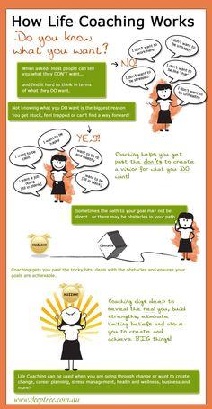 Life Coaching Explained