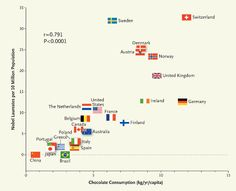 Correlation between countries' annual per capita chocolate consumption and the number of Nobel laureates per 10 million population