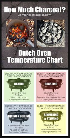 Dutch Oven Temperature Chart, How Much Charcoal And Types Of Cooking! Using a Dutch oven temperature chart as a guide to achieve desired cooking temperatures is half the battle when cooking in the great outdoors! Camping Hacks, Camping Tips, RV Camping, Tent Camping, Brilliant Camping Ideas #TheGreatOutdoors #campinghackstent