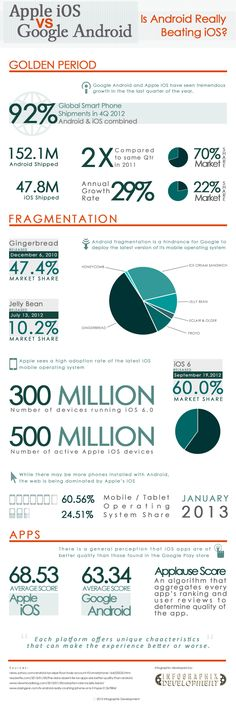 Apple IOS vs Google Android #infografia #infographic #software | TICs y Formación
