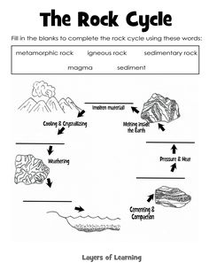 Rock cycle free 6th grade science worksheet rock cycle join in with our rock studies grab our rock cycle printable and check out all the identification tests we performed on our rocks and minerals ccuart Images
