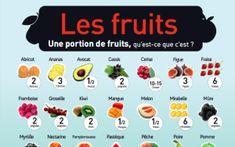 Quelles portions consommer pour avoir notre dose journalière de fruits et légumes ?