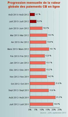 Progression mensuelle de la valeur globale du e-commerce en France