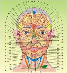 Reflexologia facial, mapa puntos de la cara
