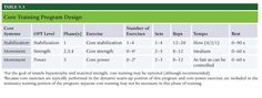 Chapter 9 Core Training Concepts: Know all definitions throughout the chapter Local Stabilization System Global Stabilization System Table 9.1 Muscles of the Core It is your responsibility to learn how to categorize, progress, and regress body position while performing certain types of exercises. The OPT model is divided into three different blocks of training and …