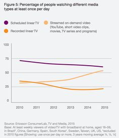 #Streaming is closing the gap to traditional #TV and get´s more a more important especially in #mobil