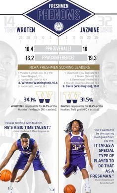 University of Washington created an infographic about the basketball freshmen Tony Wroten and Jazmine Davis