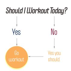 Should I Worout Today?   Yes - Go Workout  No - Yes - Go Workout    Ahahahaha. ACCURATE.