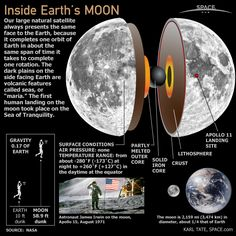 What's inside the moon?    Learn about the formation, composition and orbit of the moon here: http://oak.ctx.ly/r/6xdn