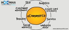 iBrandox is the one which determines all aspects of an effective ecommerce development and make website accessible and usable on every devices can drive maximum traffic to the site. Branding Services, Marketing, Business Website, Factors, Ecommerce, Web Design, Design Web, E Commerce, Website Designs