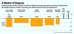 The Recession, Income Loss, and Educational Level (click through for analysis)