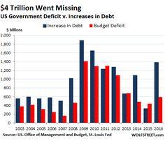 us-budget-deficits-v-borrowing-fiscal-2003-2016